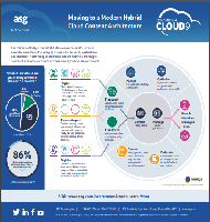 Moving to a Modern Hybrid Cloud Content Architecture