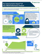 Infographic – The Total Economic Impact of ASG-TMON-PA by Forrester